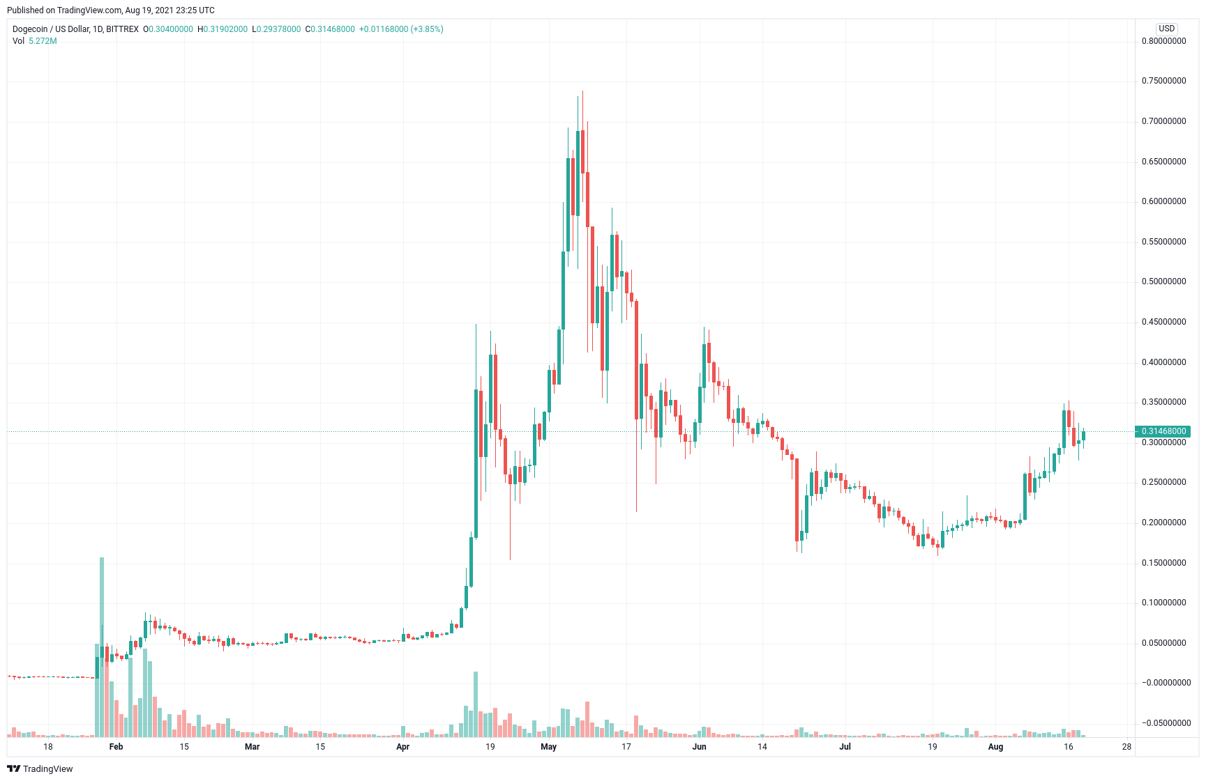 Dogecoin Chart 2021
