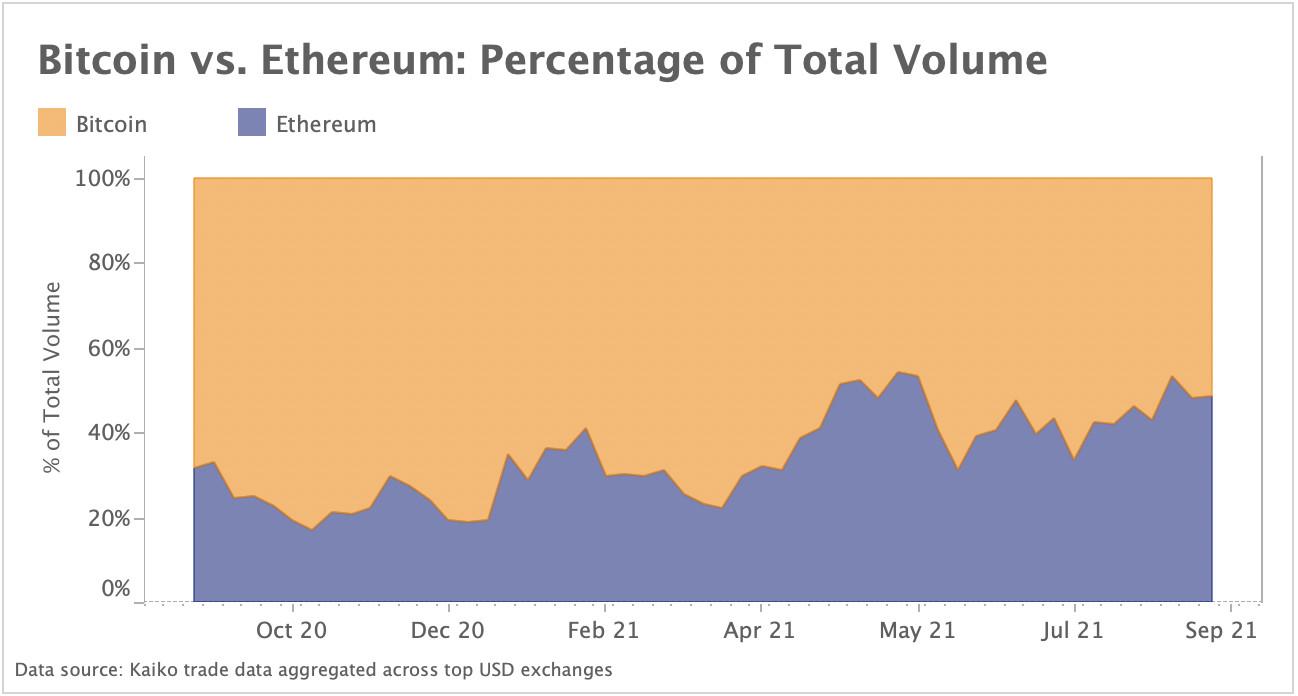 BTC ETH total volume percentage