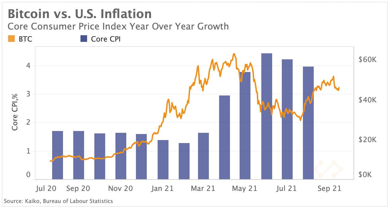 BTC vs. US-Inflation
