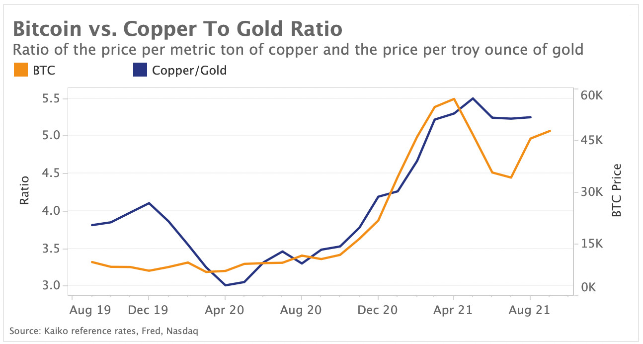 BTC vs. copper to gold ratio