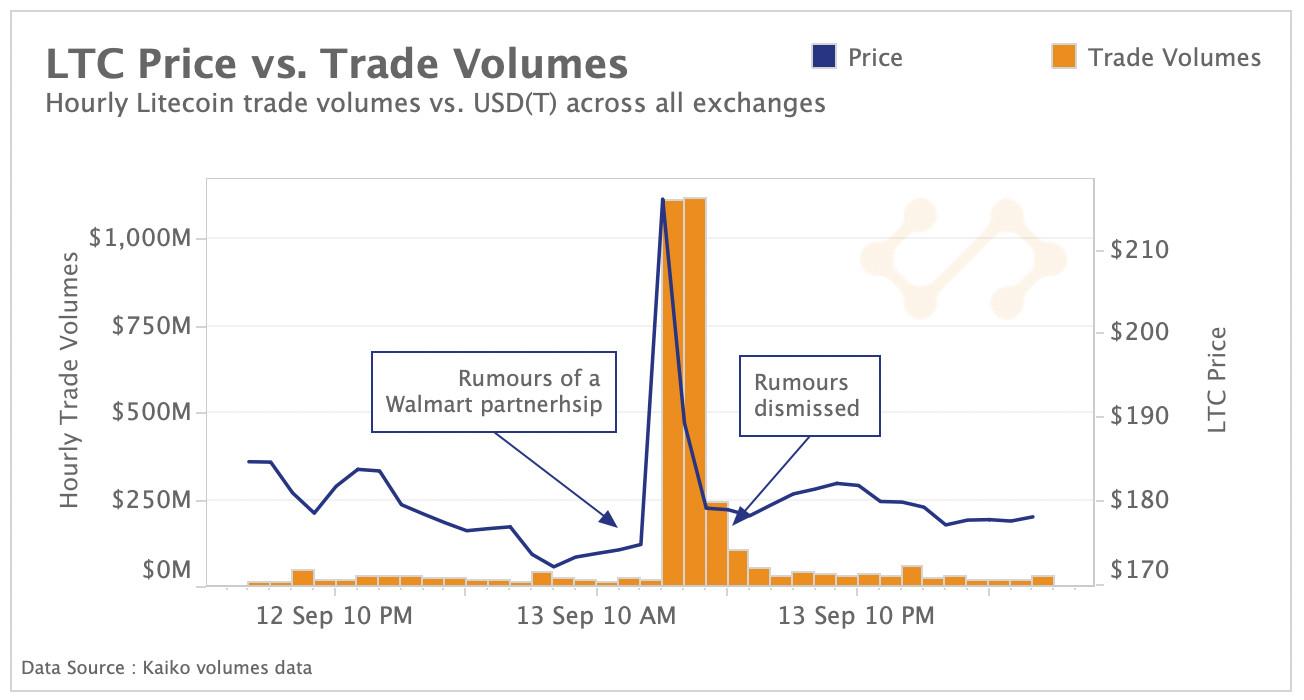 LTC price vs. trade volume