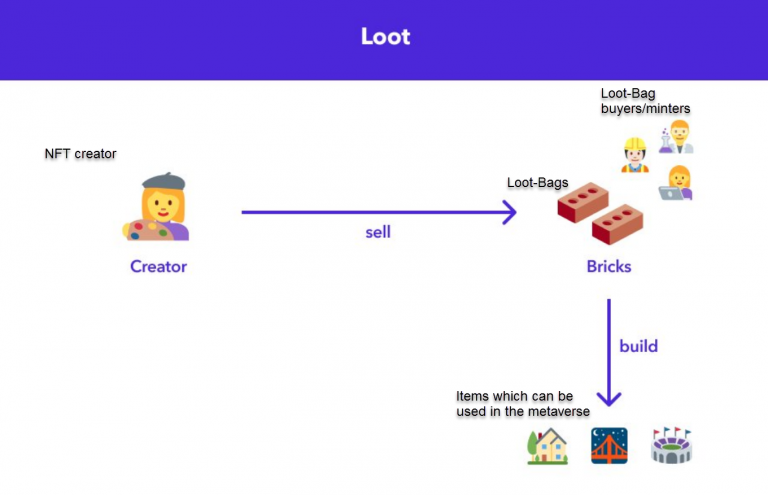 a loot bag to buyers