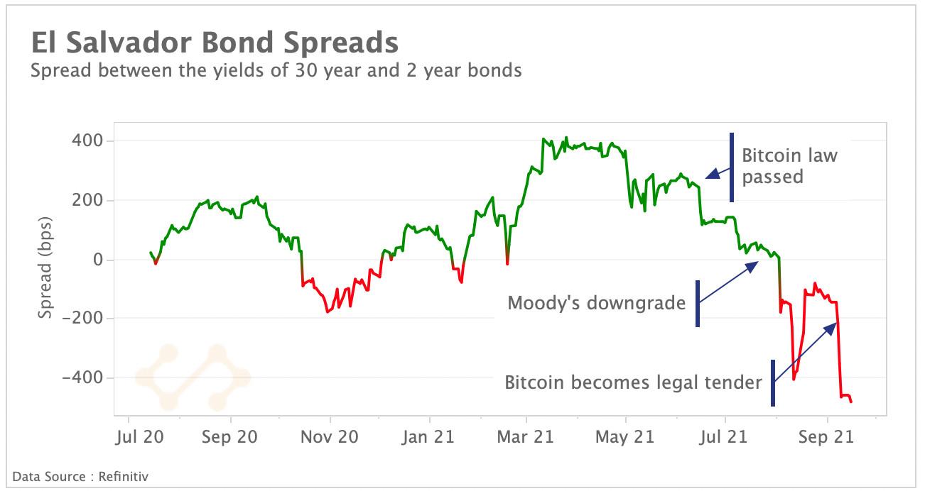 El Salvador Bond spreads