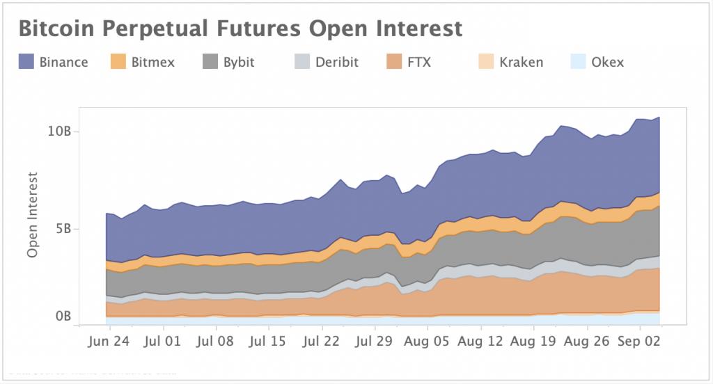 BTC Futures Open Interest