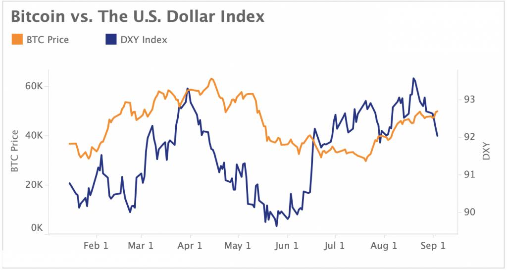 Bitcoin vs The US Dollar Index