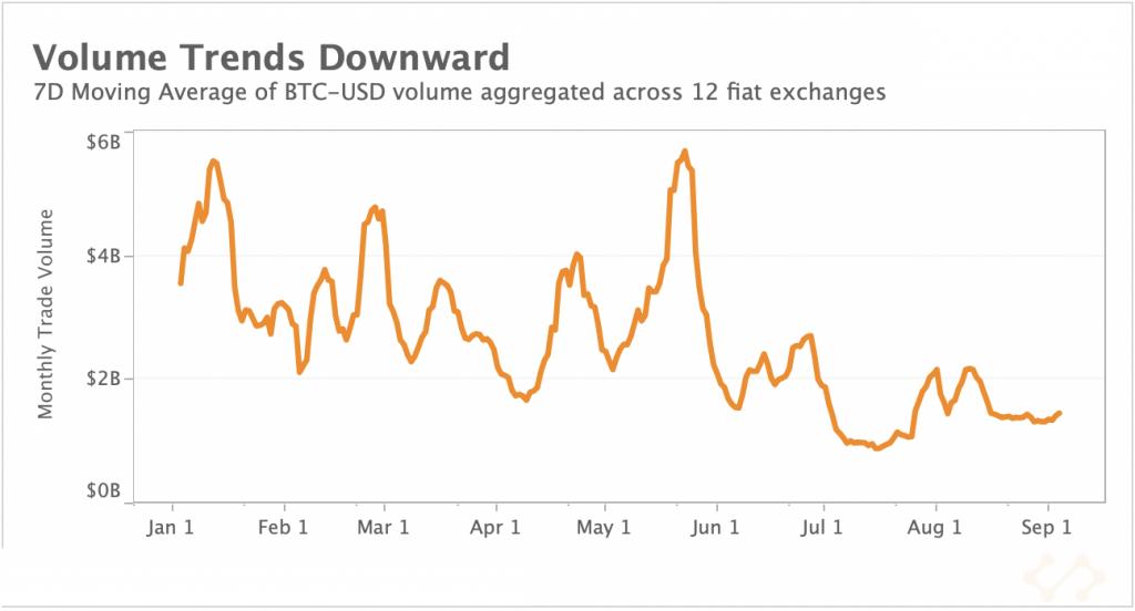 Volume Trends Downward