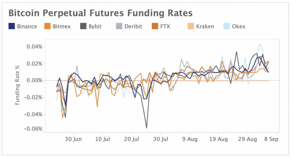 Bitcoin Perpetual Futures Funding Rates