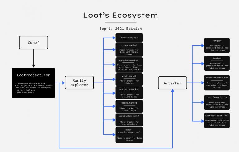 loot ecosystem