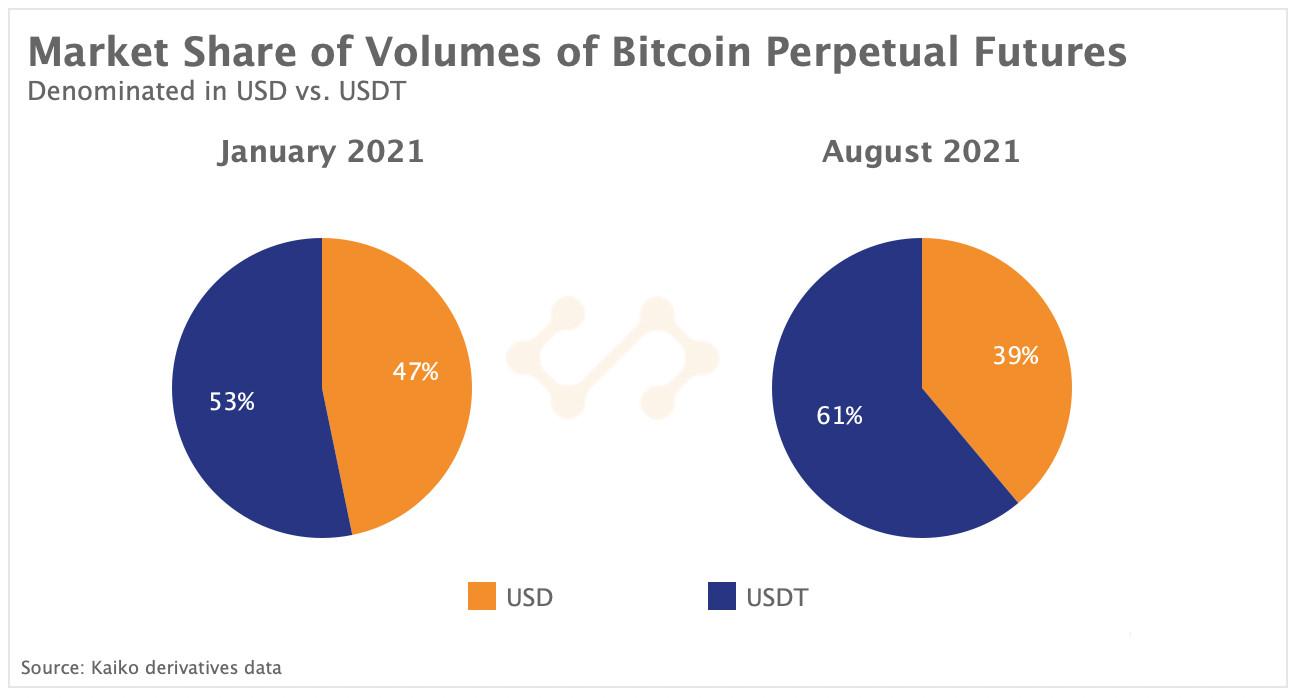 market share volumes BTC perps