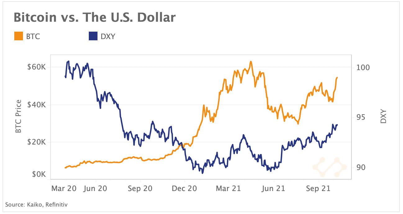 BTC vs. USD