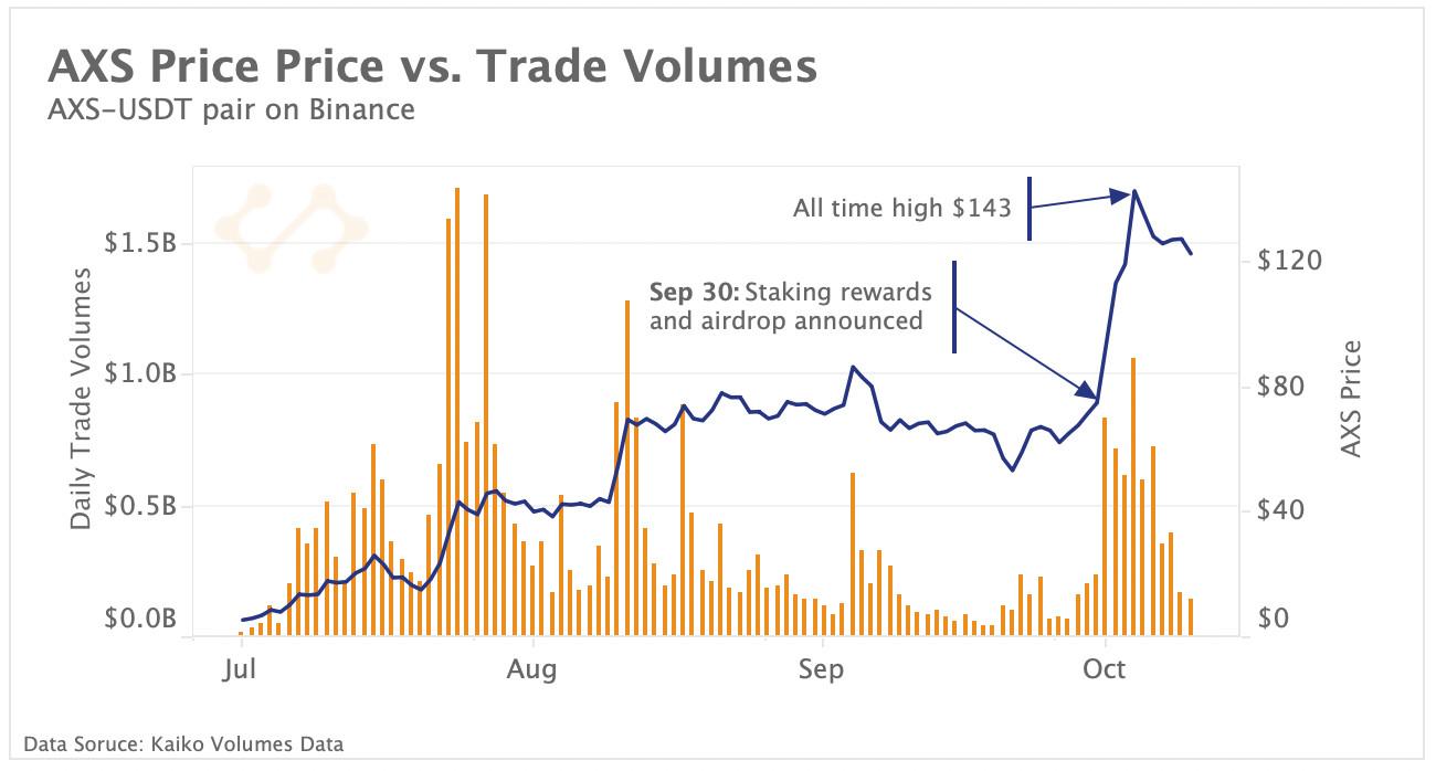 AXS price vs. trade volumes