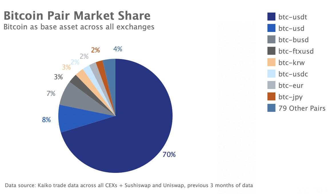 BTC-Pair market share