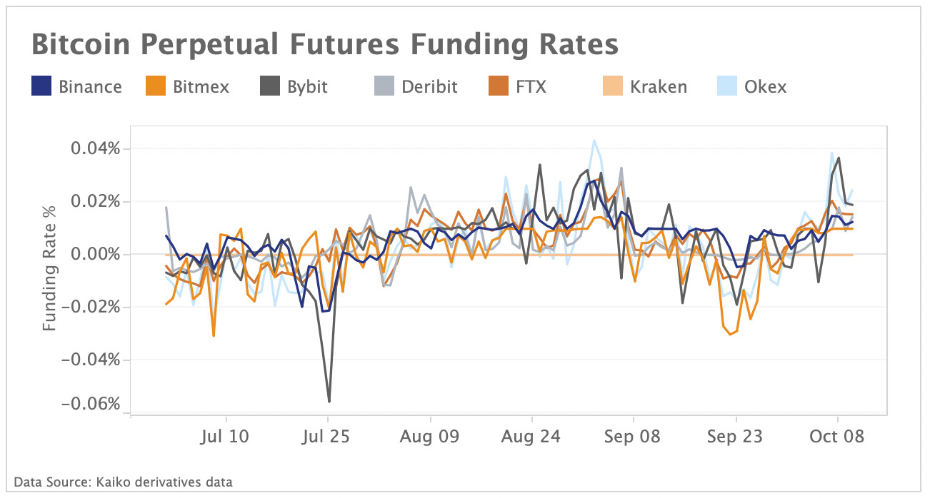 bitcoin perpetual funding rates