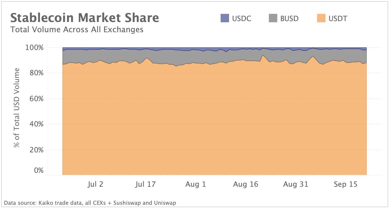 Stablecoin market share