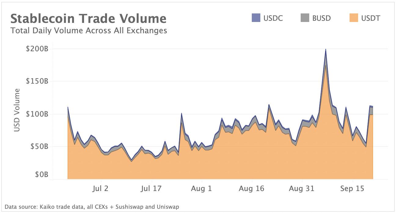 Stablecoin trade volume